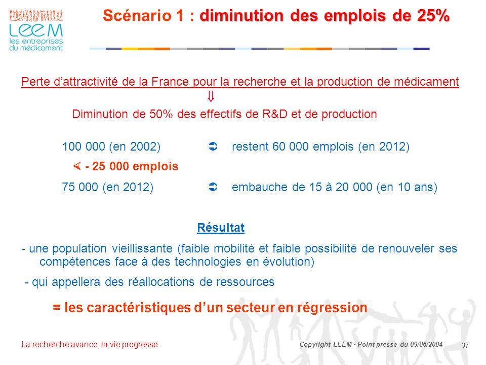 La recherche avance, la vie progresse. 37 Copyright LEEM - Point presse du 09/06/2004 diminution des emplois de 25% Scénario 1 : diminution des emploi