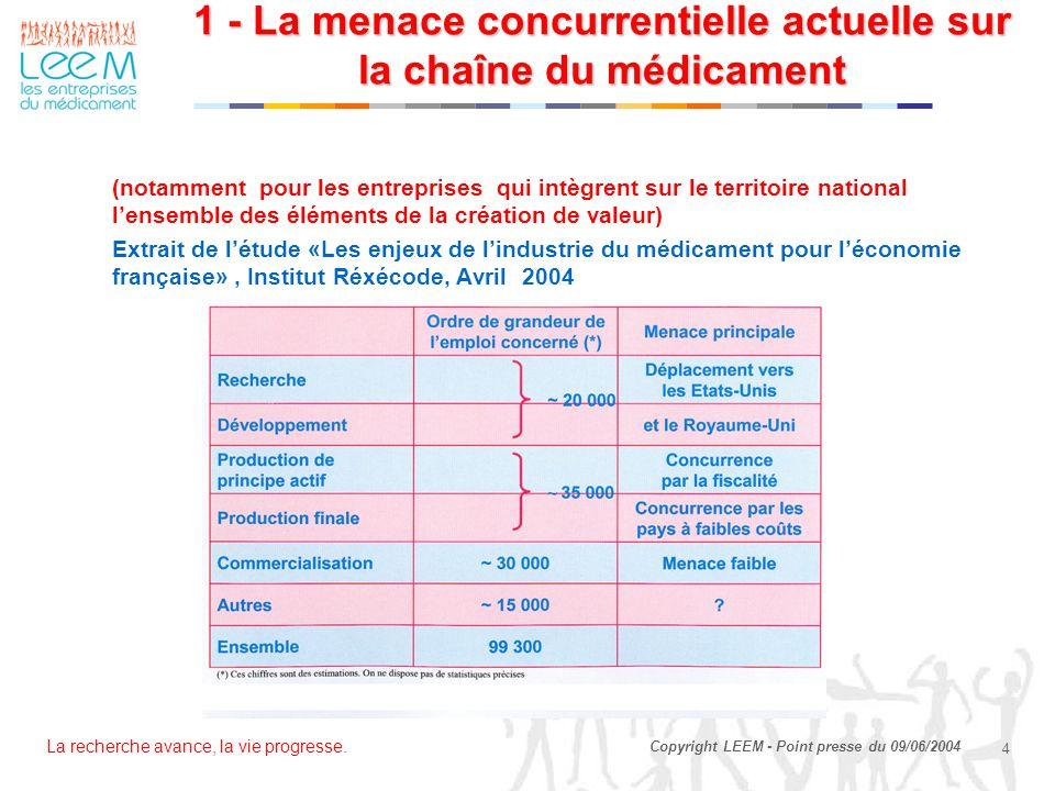 La recherche avance, la vie progresse. 4 Copyright LEEM - Point presse du 09/06/2004 1 - La menace concurrentielle actuelle sur la chaîne du médicamen