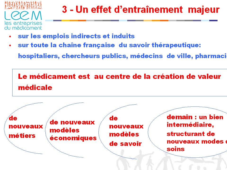 7 Copyright LEEM - Point presse du 09/06/2004 L'emploi du médicament demain en France = cercle vertueux du développement, ou cercle vicieux de la mutation ratée .