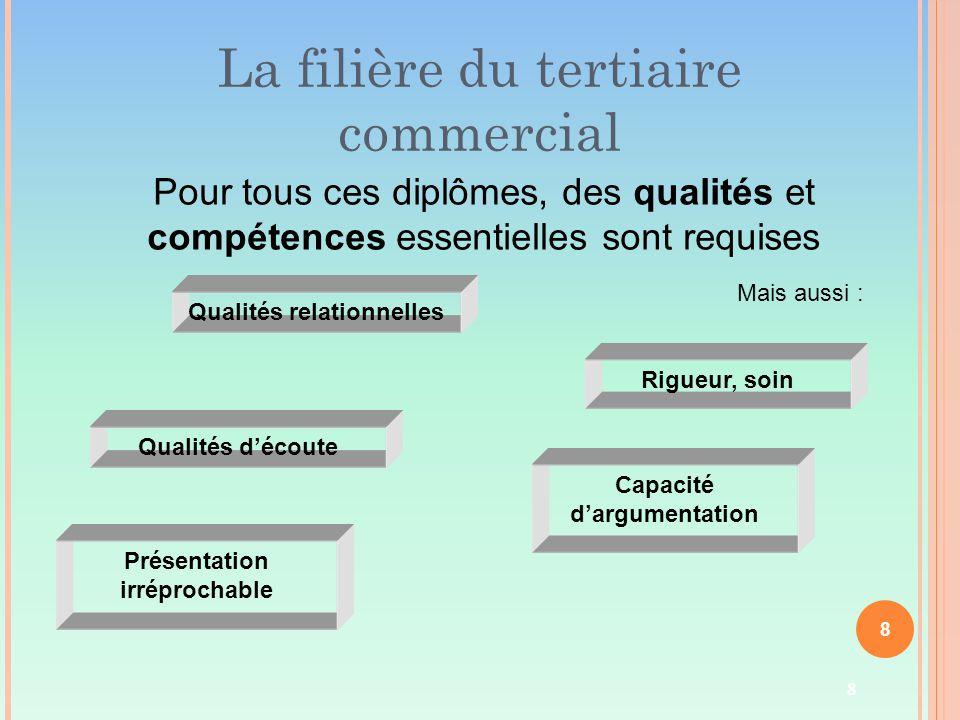 8 La filière du tertiaire commercial Pour tous ces diplômes, des qualités et compétences essentielles sont requises Mais aussi : Qualités d'écoute Qua