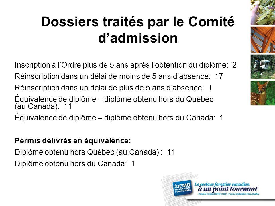 Dossiers traités par le Comité d'admission Inscription à l'Ordre plus de 5 ans après l'obtention du diplôme: 2 Réinscription dans un délai de moins de 5 ans d'absence: 17 Réinscription dans un délai de plus de 5 ans d'absence: 1 Équivalence de diplôme – diplôme obtenu hors du Québec (au Canada): 11 Équivalence de diplôme – diplôme obtenu hors du Canada: 1 Permis délivrés en équivalence: Diplôme obtenu hors Québec (au Canada) : 11 Diplôme obtenu hors du Canada: 1
