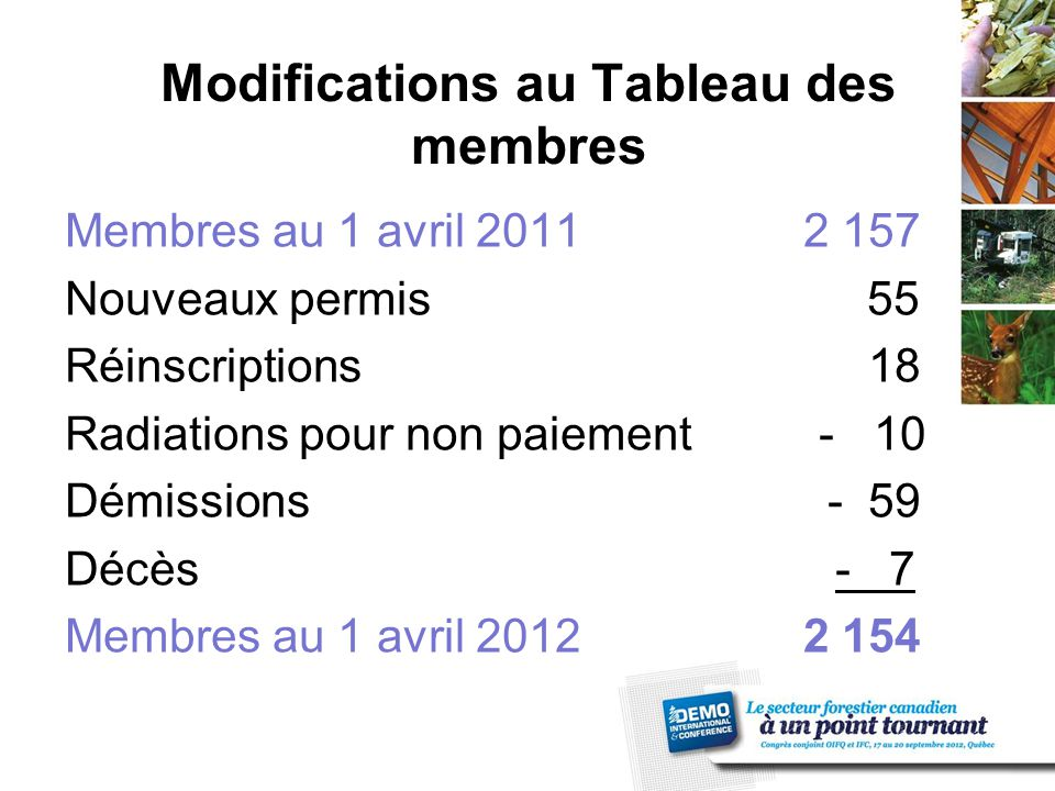Modifications au Tableau des membres Membres au 1 avril 20112 157 Nouveaux permis 55 Réinscriptions 18 Radiations pour non paiement - 10 Démissions - 59 Décès - 7 Membres au 1 avril 20122 154