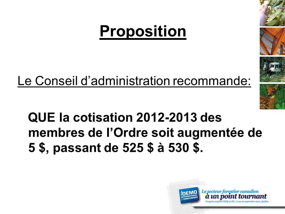Proposition Le Conseil d'administration recommande: QUE la cotisation 2012-2013 des membres de l'Ordre soit augmentée de 5 $, passant de 525 $ à 530 $.