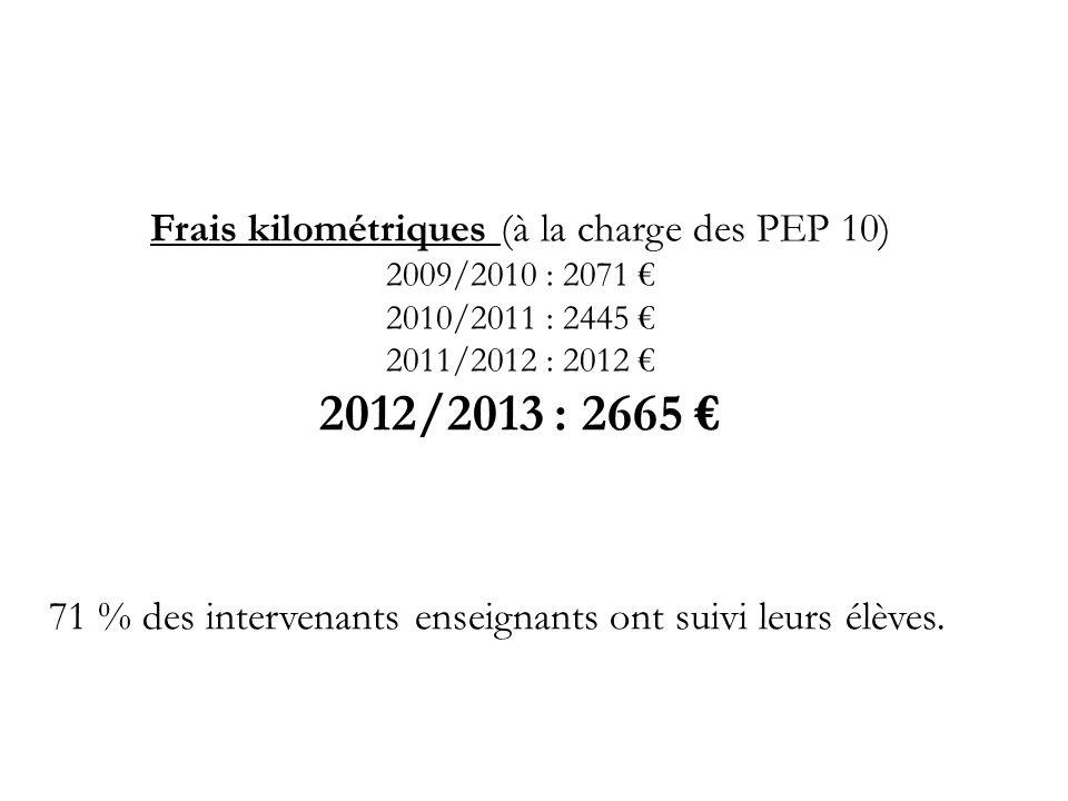 Frais kilométriques (à la charge des PEP 10) 2009/2010 : 2071 € 2010/2011 : 2445 € 2011/2012 : 2012 € 2012/2013 : 2665 € 71 % des intervenants enseignants ont suivi leurs élèves.
