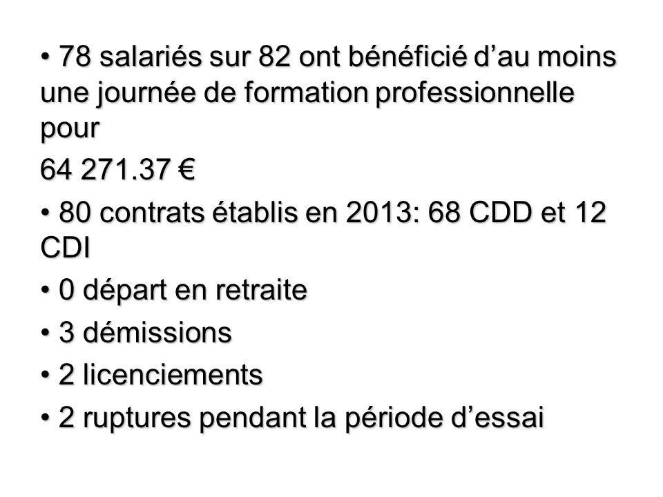 78 salariés sur 82 ont bénéficié d'au moins une journée de formation professionnelle pour 78 salariés sur 82 ont bénéficié d'au moins une journée de formation professionnelle pour 64 271.37 € 80 contrats établis en 2013: 68 CDD et 12 CDI 80 contrats établis en 2013: 68 CDD et 12 CDI 0 départ en retraite 0 départ en retraite 3 démissions 3 démissions 2 licenciements 2 licenciements 2 ruptures pendant la période d'essai 2 ruptures pendant la période d'essai