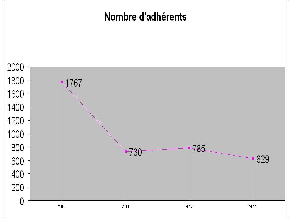 131 maladies, 23 accidents, 3 grossesses