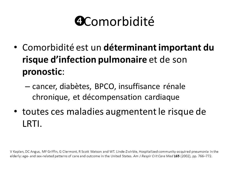  Comorbidité Comorbidité est un déterminant important du risque d'infection pulmonaire et de son pronostic: – cancer, diabètes, BPCO, insuffisance rénale chronique, et décompensation cardiaque toutes ces maladies augmentent le risque de LRTI.