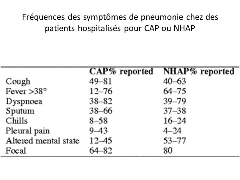 Fréquences des symptômes de pneumonie chez des patients hospitalisés pour CAP ou NHAP