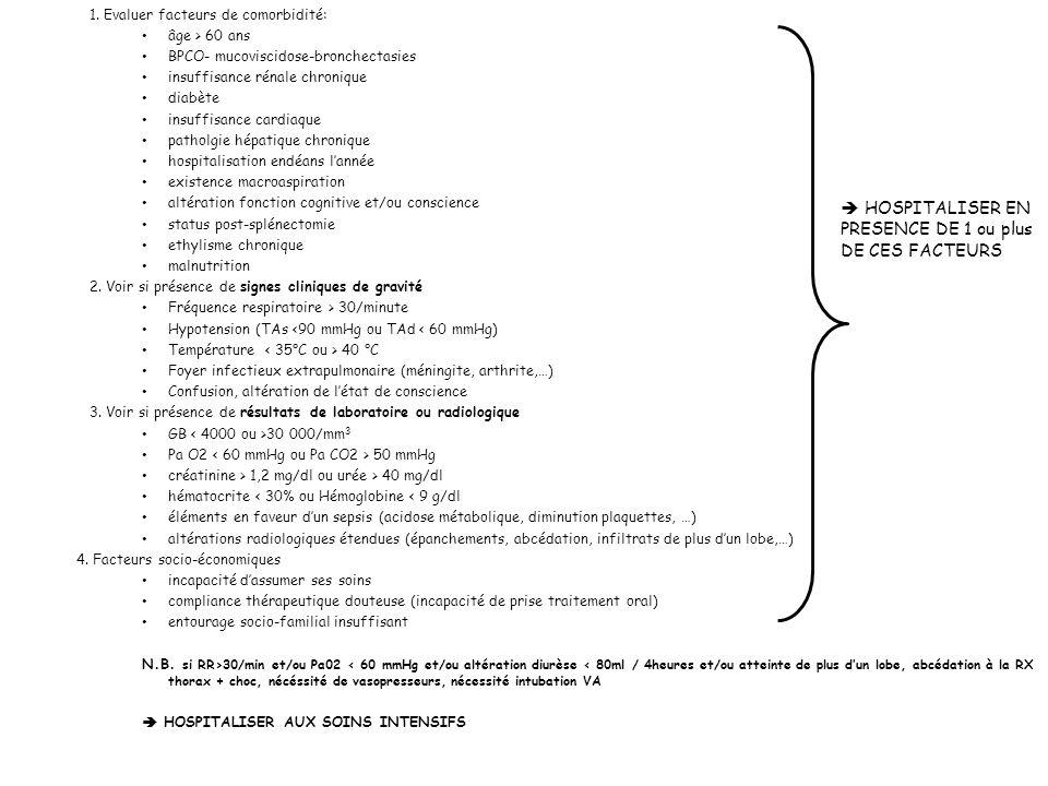 1. Evaluer facteurs de comorbidité: âge > 60 ans BPCO- mucoviscidose-bronchectasies insuffisance rénale chronique diabète insuffisance cardiaque patho