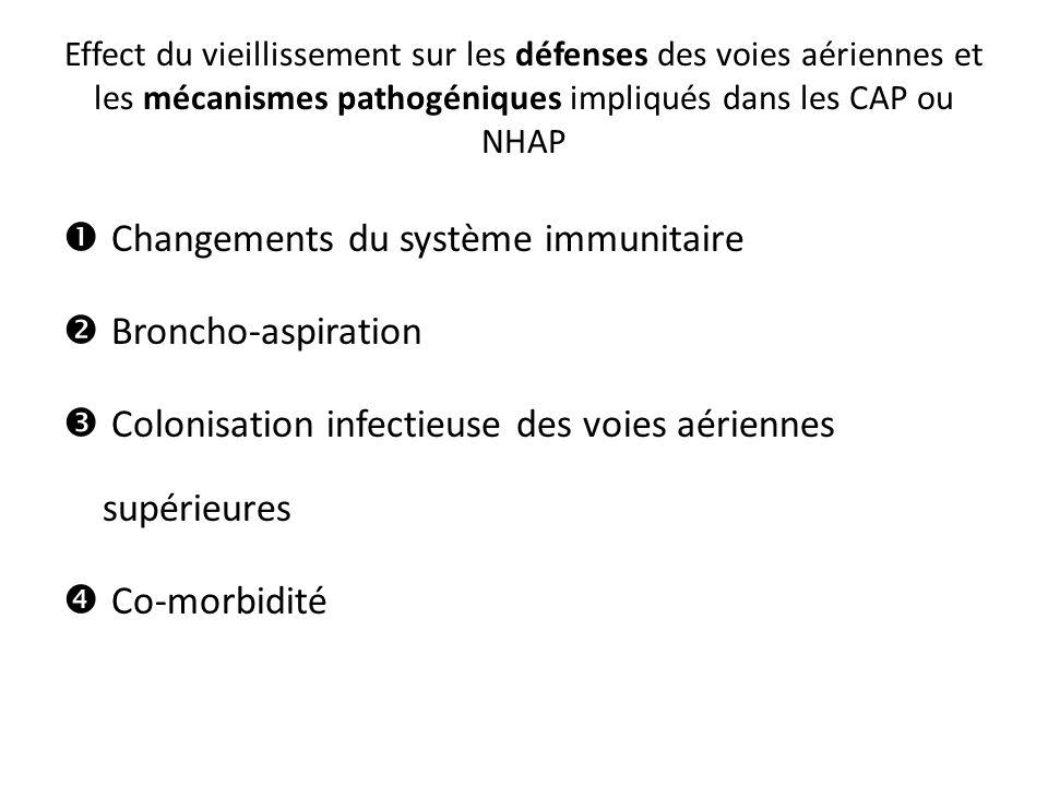 Effect du vieillissement sur les défenses des voies aériennes et les mécanismes pathogéniques impliqués dans les CAP ou NHAP  Changements du système immunitaire  Broncho-aspiration  Colonisation infectieuse des voies aériennes supérieures  Co-morbidité