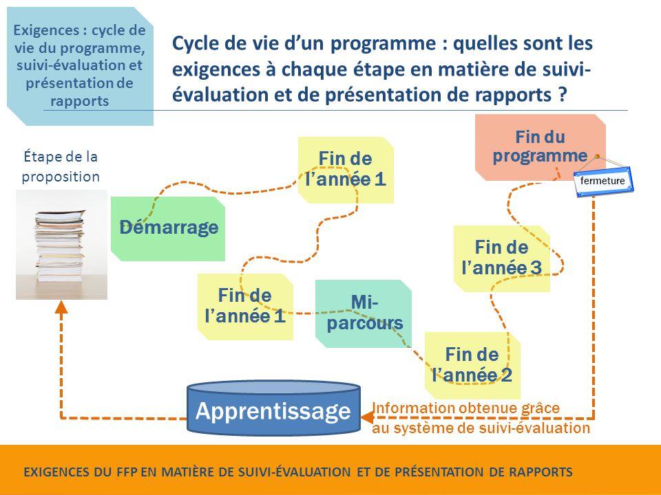 Exigences : cycle de vie du programme, suivi-évaluation et présentation de rapports Cycle de vie d'un programme : quelles sont les exigences à chaque