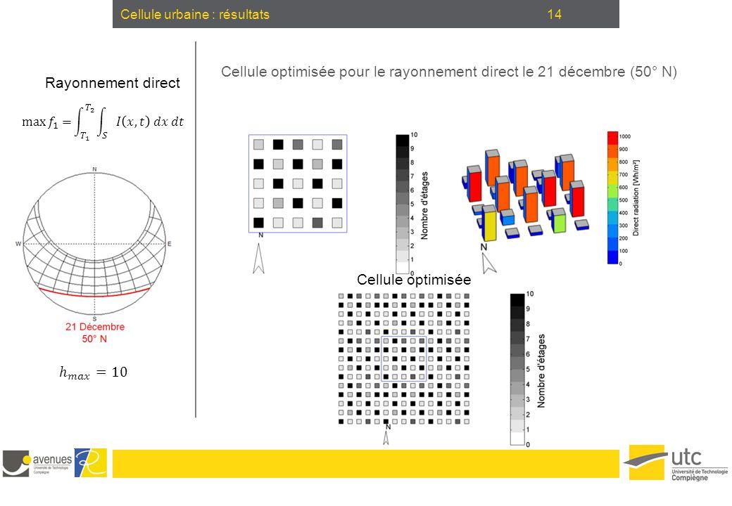 14Cellule urbaine : résultats Cellule optimisée pour le rayonnement direct le 21 décembre (50° N) Cellule optimisée Rayonnement direct