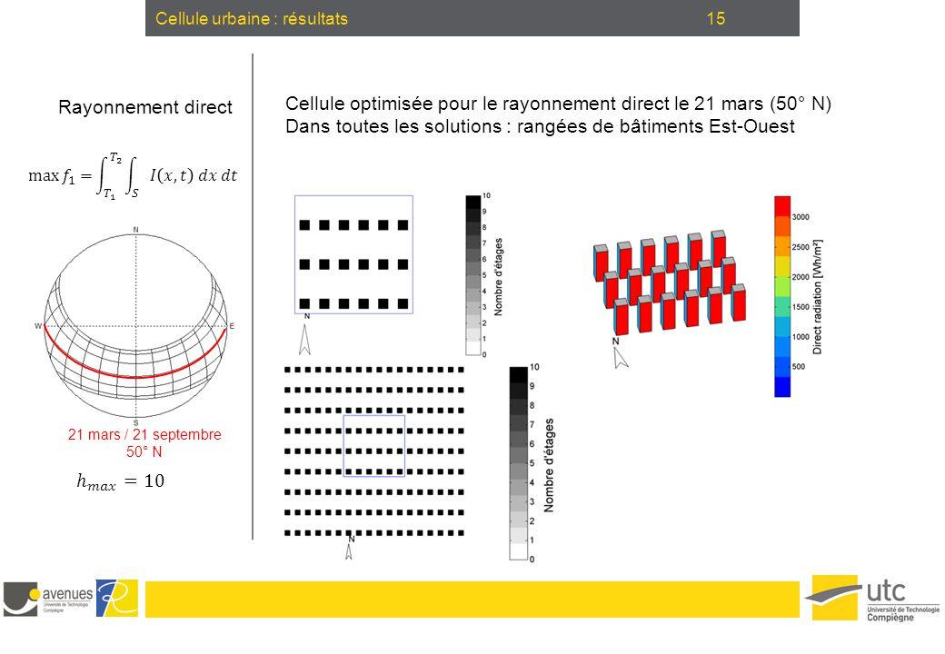 15Cellule urbaine : résultats Rayonnement direct 21 mars / 21 septembre 50° N Cellule optimisée pour le rayonnement direct le 21 mars (50° N) Dans tou
