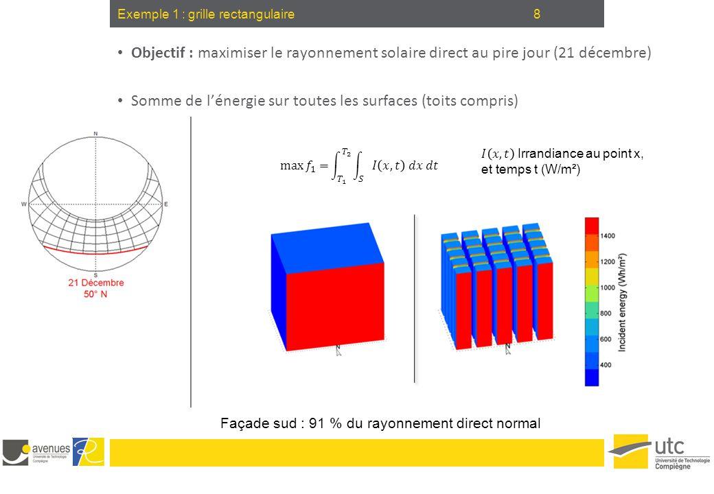 8 Objectif : maximiser le rayonnement solaire direct au pire jour (21 décembre) Somme de l'énergie sur toutes les surfaces (toits compris) Exemple 1 :