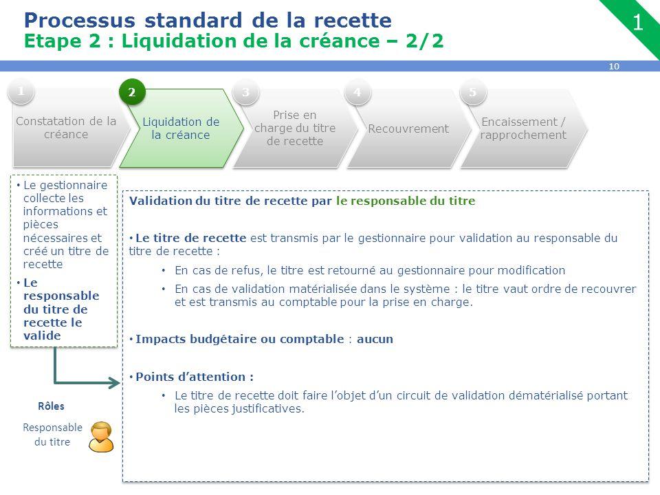 10 Processus standard de la recette Etape 2 : Liquidation de la créance – 2/2 Le gestionnaire collecte les informations et pièces nécessaires et créé