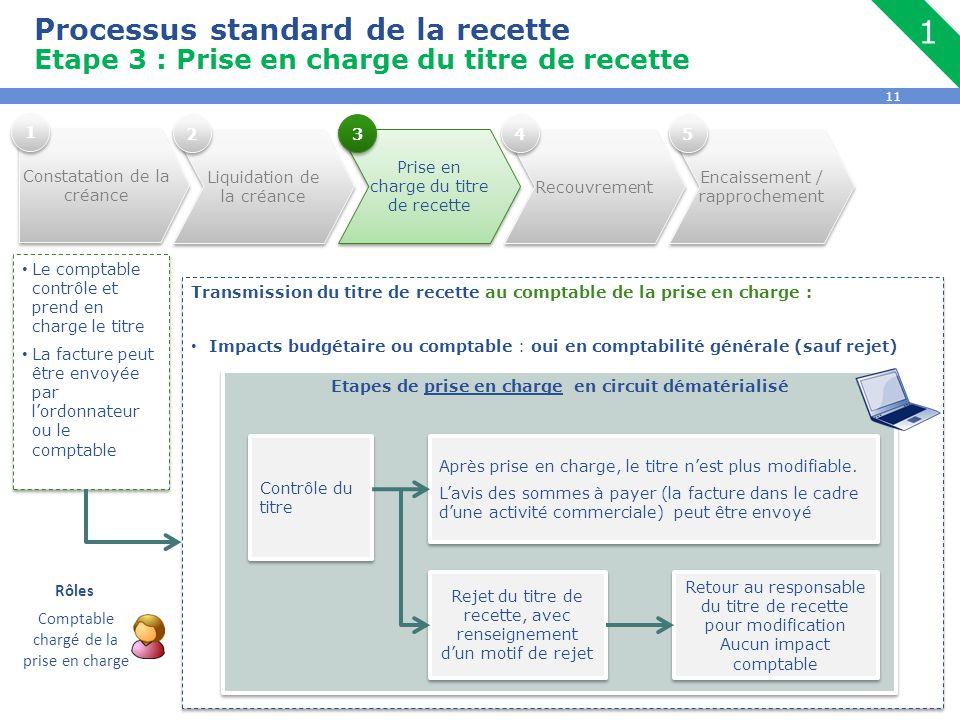 11 Processus standard de la recette Etape 3 : Prise en charge du titre de recette Le comptable contrôle et prend en charge le titre La facture peut êt