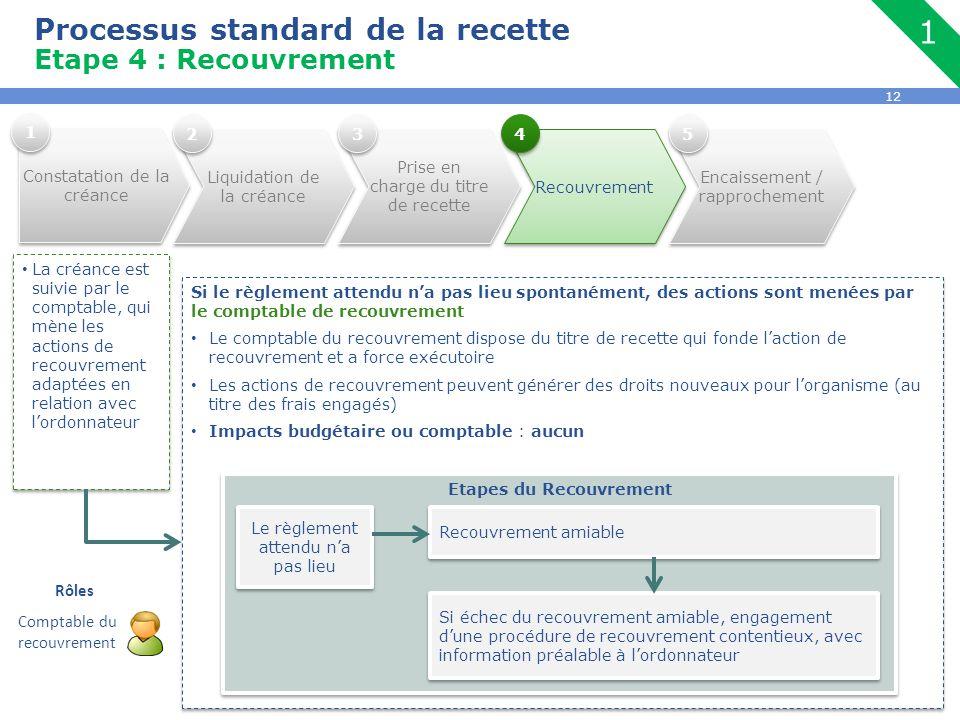 12 Processus standard de la recette Etape 4 : Recouvrement La créance est suivie par le comptable, qui mène les actions de recouvrement adaptées en re