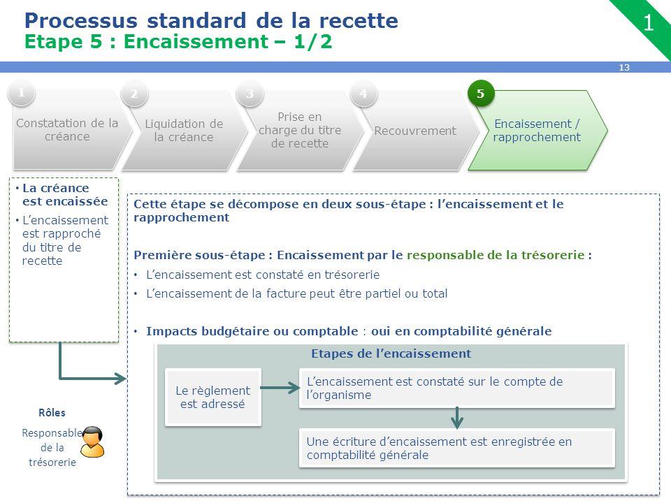 13 Processus standard de la recette Etape 5 : Encaissement – 1/2 La créance est encaissée L'encaissement est rapproché du titre de recette La créance