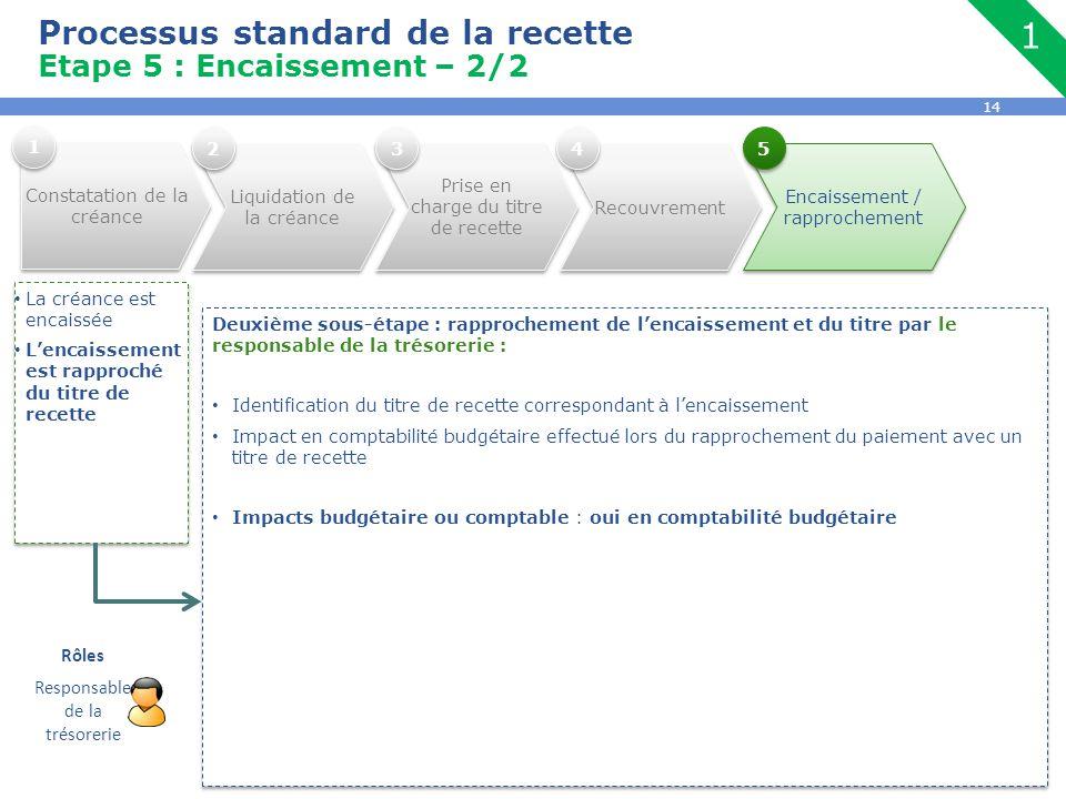 14 Encaissement / rapprochement Processus standard de la recette Etape 5 : Encaissement – 2/2 La créance est encaissée L'encaissement est rapproché du