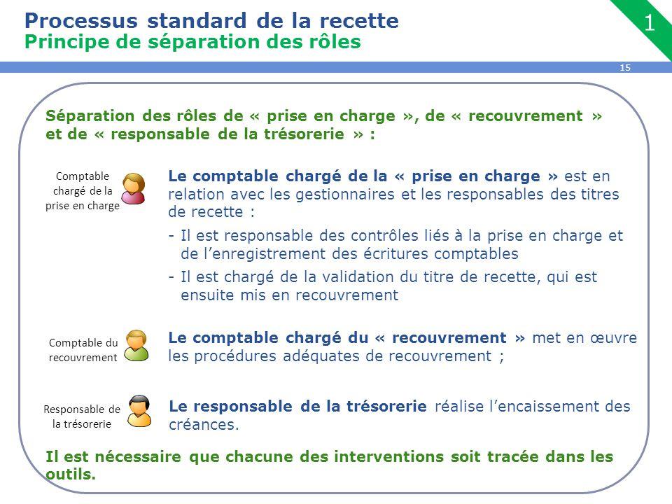 15 Séparation des rôles de « prise en charge », de « recouvrement » et de « responsable de la trésorerie » : Il est nécessaire que chacune des interve