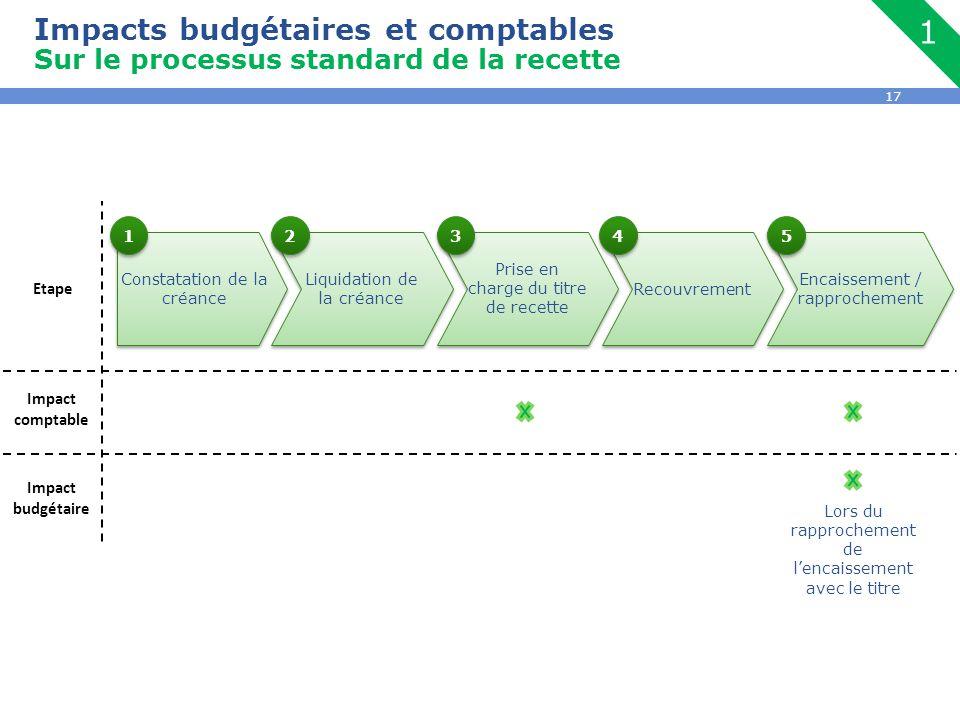 17 Constatation de la créance Liquidation de la créance Prise en charge du titre de recette Recouvrement Encaissement / rapprochement Impact budgétair