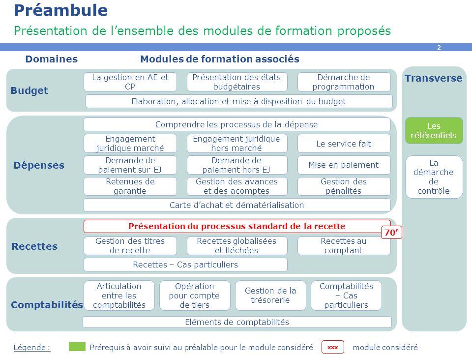 3 Sommaire Processus standard de la recette Concepts clés Acteurs et étapes clés Principe de séparation des rôles Quiz Concepts clés Impacts Budgétaires et Comptables Processus standard de recette