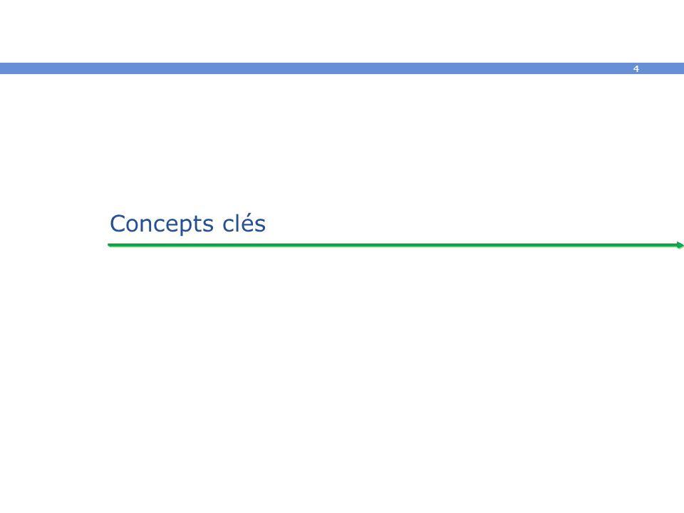 4 Concepts clés