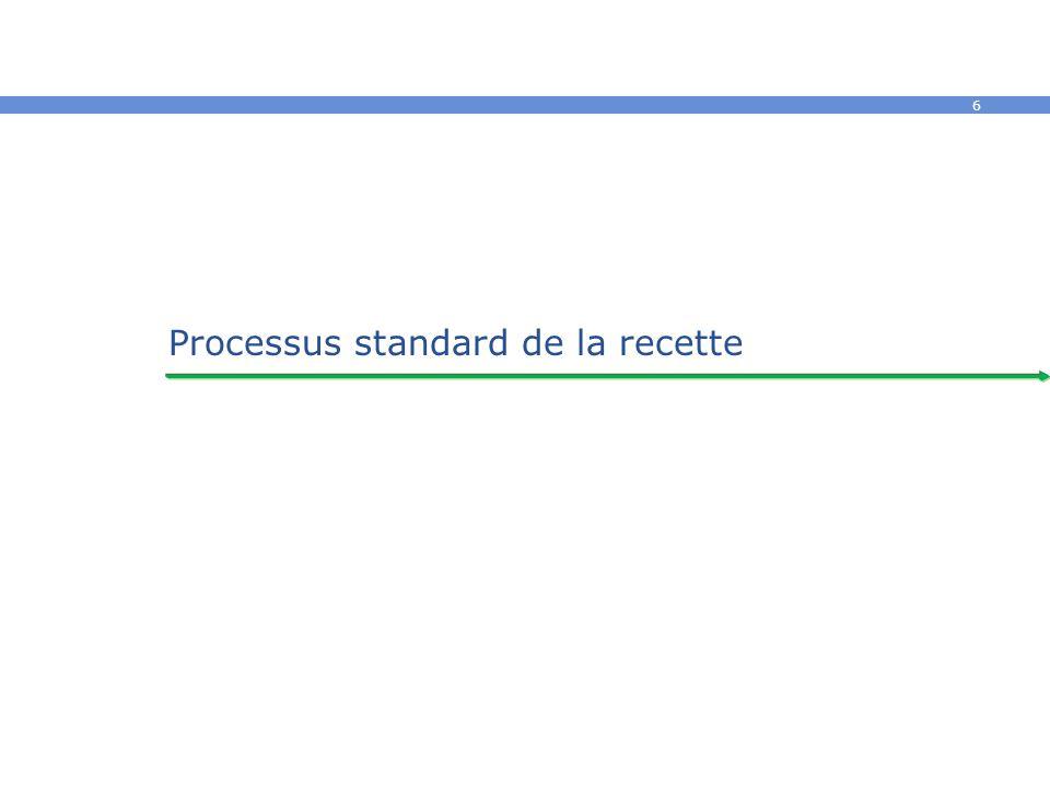 6 Processus standard de la recette