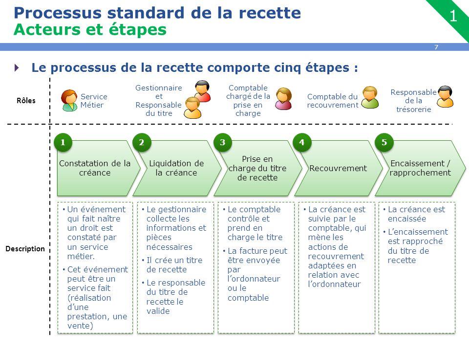 8 Encaissement / rapprochement Processus standard de la recette Etape 1 : Constatation de la recette Constatation de la créance Un événement qui fait naître un droit est constaté par un service métier.