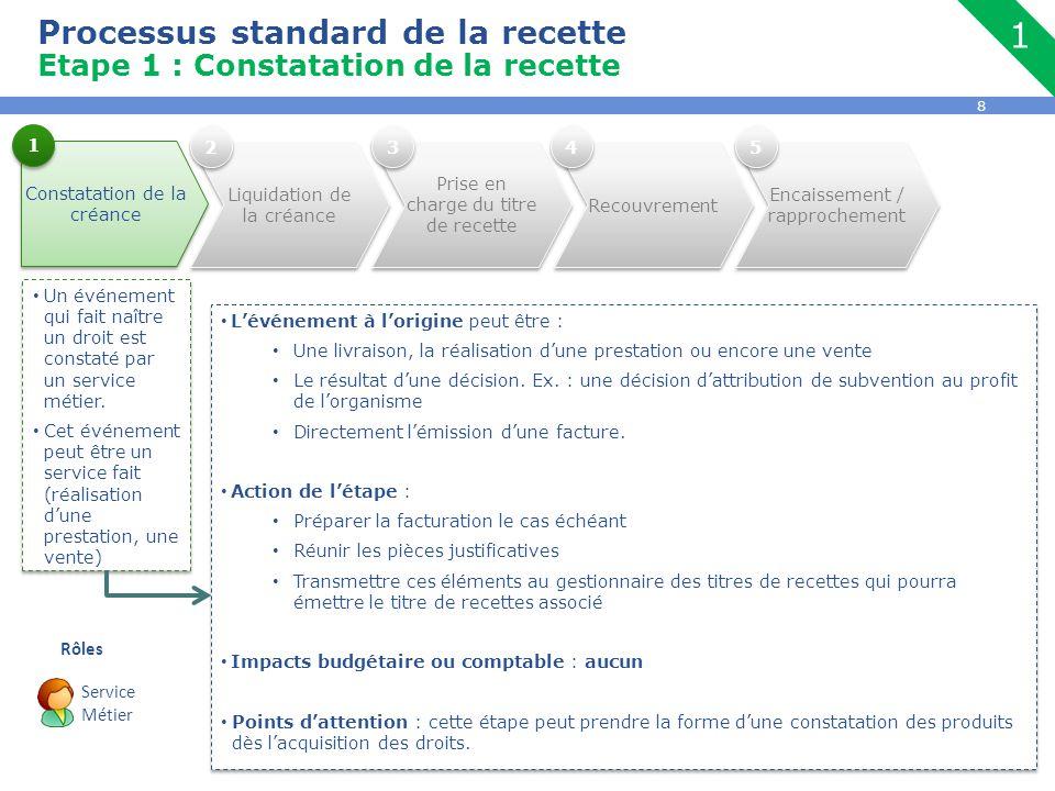 8 Encaissement / rapprochement Processus standard de la recette Etape 1 : Constatation de la recette Constatation de la créance Un événement qui fait