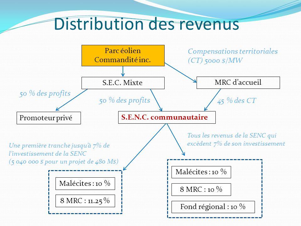 Malécites : 10 % Distribution des revenus Promoteur privé 8 MRC : 11.25 % S.E.N.C.