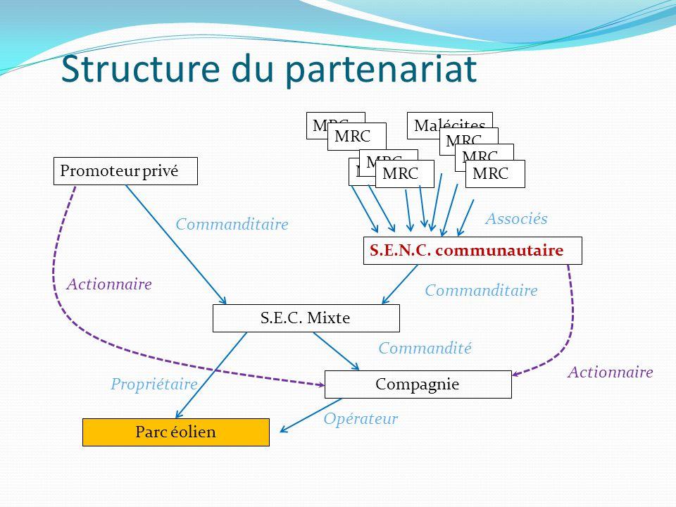 Malécites Structure du partenariat Promoteur privé MRC S.E.N.C.