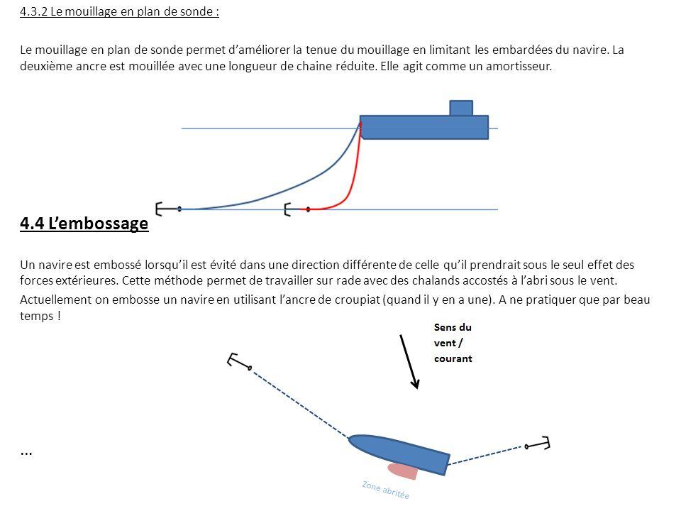 4.3.2 Le mouillage en plan de sonde : Le mouillage en plan de sonde permet d'améliorer la tenue du mouillage en limitant les embardées du navire. La d