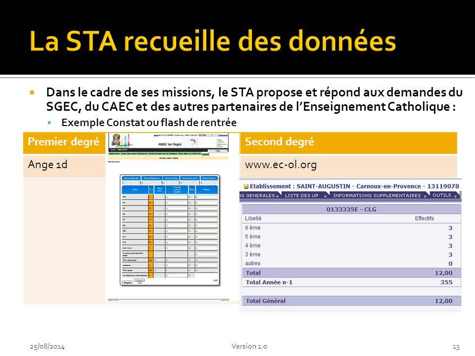  Dans le cadre de ses missions, le STA propose et répond aux demandes du SGEC, du CAEC et des autres partenaires de l'Enseignement Catholique :  Exemple Constat ou flash de rentrée 1325/08/2014Version 1.0 Premier degréSecond degré Ange 1dwww.ec-ol.org