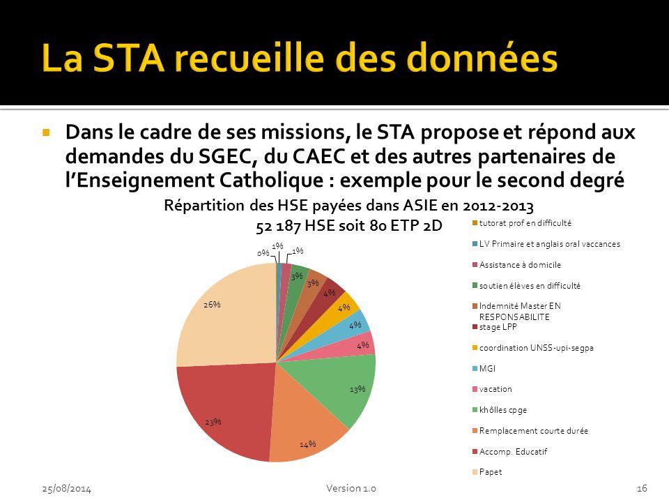  Dans le cadre de ses missions, le STA propose et répond aux demandes du SGEC, du CAEC et des autres partenaires de l'Enseignement Catholique : exemple pour le second degré 1625/08/2014Version 1.0