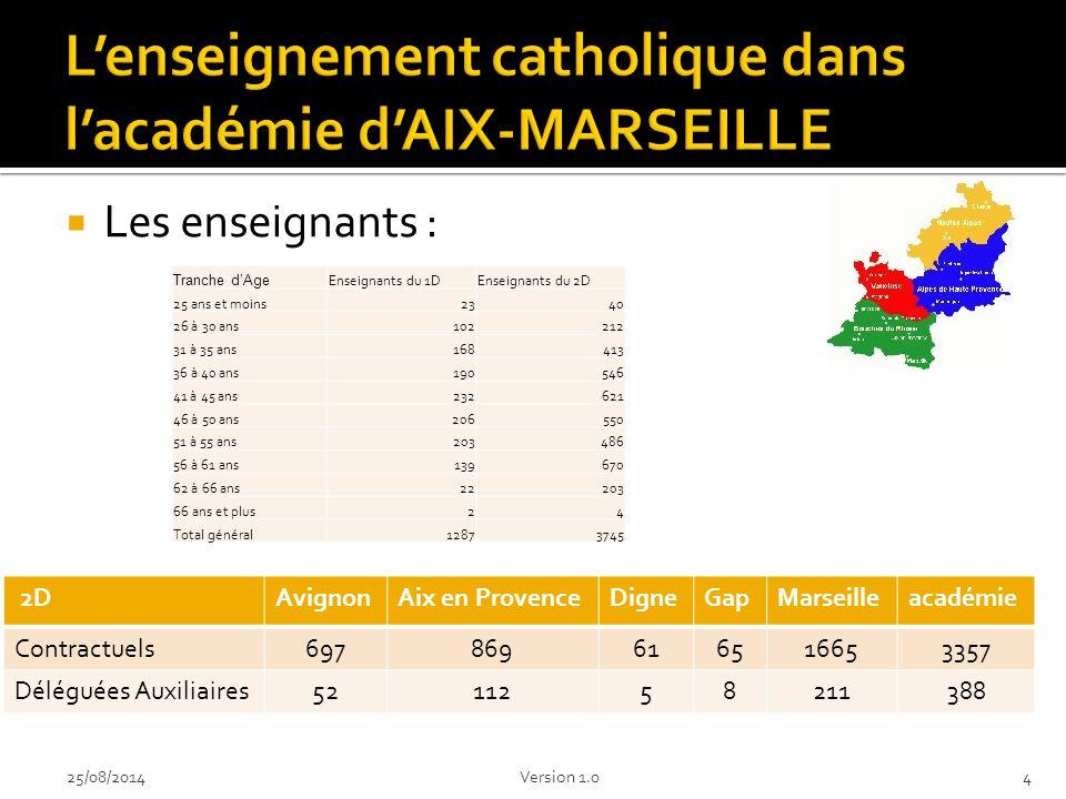  Les enseignants : 425/08/2014Version 1.0 2DAvignonAix en ProvenceDigneGapMarseilleacadémie Contractuels697869616516653357 Déléguées Auxiliaires5211258211388 Tranche d'Age Enseignants du 1DEnseignants du 2D 25 ans et moins2340 26 à 30 ans102212 31 à 35 ans168413 36 à 40 ans190546 41 à 45 ans232621 46 à 50 ans206550 51 à 55 ans203486 56 à 61 ans139670 62 à 66 ans22203 66 ans et plus24 Total général12873745