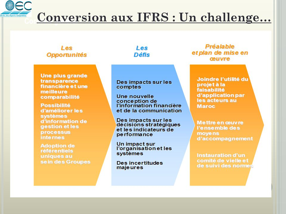 Contexte général Conversion aux IFRS : Un challenge…