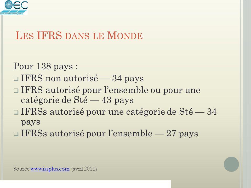 L ES IFRS DANS LE M ONDE Pour 138 pays :  IFRS non autorisé — 34 pays  IFRS autorisé pour l'ensemble ou pour une catégorie de Sté — 43 pays  IFRSs