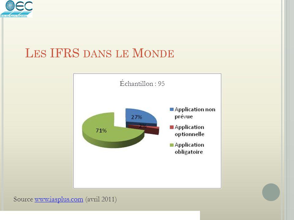 L ES IFRS DANS LE M ONDE Source www.iasplus.com (avril 2011)www.iasplus.com Échantillon : 95