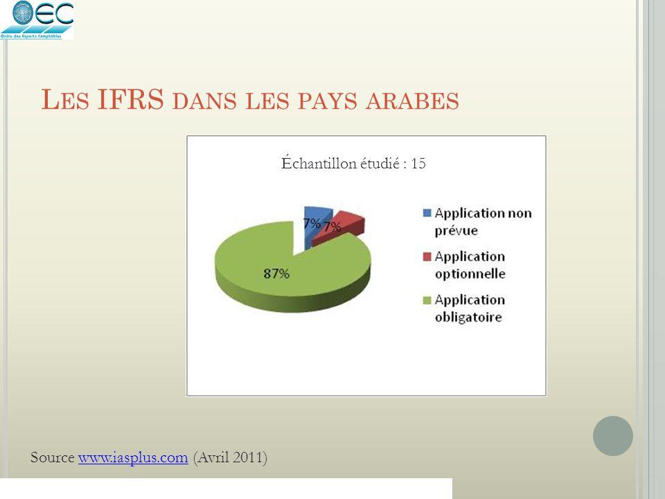 L ES IFRS DANS LES PAYS ARABES Source www.iasplus.com (Avril 2011)www.iasplus.com Échantillon étudié : 15