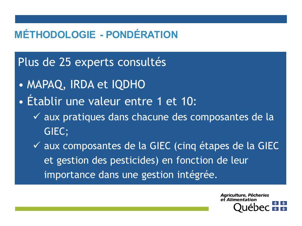 MÉTHODOLOGIE - PONDÉRATION Plus de 25 experts consultés MAPAQ, IRDA et IQDHO Établir une valeur entre 1 et 10: aux pratiques dans chacune des composantes de la GIEC; aux composantes de la GIEC (cinq étapes de la GIEC et gestion des pesticides) en fonction de leur importance dans une gestion intégrée.