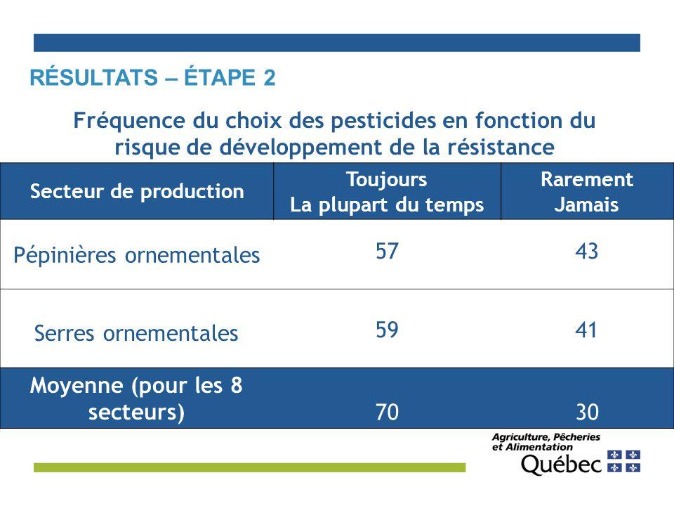 RÉSULTATS – ÉTAPE 2 Secteur de production Toujours La plupart du temps Rarement Jamais Pépinières ornementales 5743 Serres ornementales 5941 Moyenne (pour les 8 secteurs)7030 Fréquence du choix des pesticides en fonction du risque de développement de la résistance