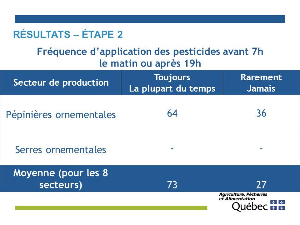 RÉSULTATS – ÉTAPE 2 Secteur de production Toujours La plupart du temps Rarement Jamais Pépinières ornementales 6436 Serres ornementales -- Moyenne (pour les 8 secteurs)7327 Fréquence d'application des pesticides avant 7h le matin ou après 19h