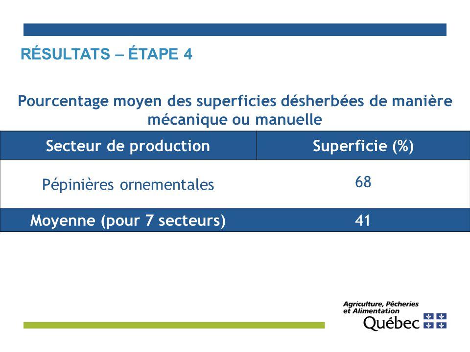 Secteur de productionSuperficie (%) Pépinières ornementales 68 Moyenne (pour 7 secteurs)41 Pourcentage moyen des superficies désherbées de manière mécanique ou manuelle RÉSULTATS – ÉTAPE 4