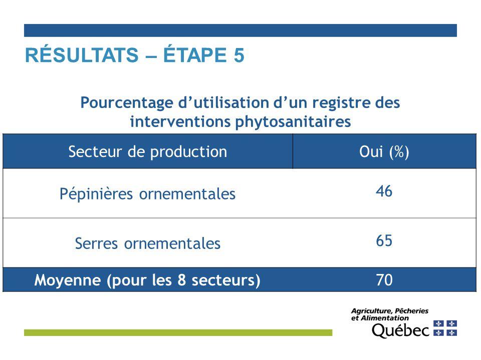 RÉSULTATS – ÉTAPE 5 Secteur de productionOui (%) Pépinières ornementales 46 Serres ornementales 65 Moyenne (pour les 8 secteurs)70 Pourcentage d'utilisation d'un registre des interventions phytosanitaires