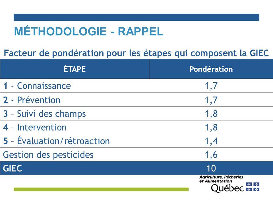 ÉTAPEPondération 1 - Connaissance1,7 2 - Prévention1,7 3 – Suivi des champs1,8 4 – Intervention1,8 5 – Évaluation/rétroaction1,4 Gestion des pesticides1,6 GIEC10 Facteur de pondération pour les étapes qui composent la GIEC MÉTHODOLOGIE - RAPPEL