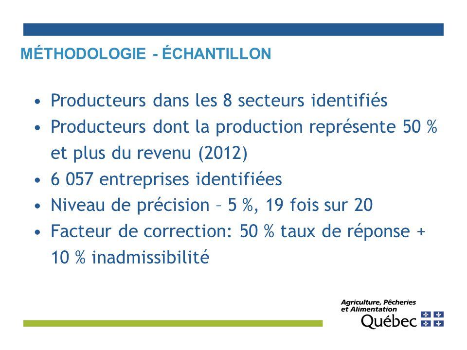 MÉTHODOLOGIE - ÉCHANTILLON Producteurs dans les 8 secteurs identifiés Producteurs dont la production représente 50 % et plus du revenu (2012) 6 057 entreprises identifiées Niveau de précision – 5 %, 19 fois sur 20 Facteur de correction: 50 % taux de réponse + 10 % inadmissibilité