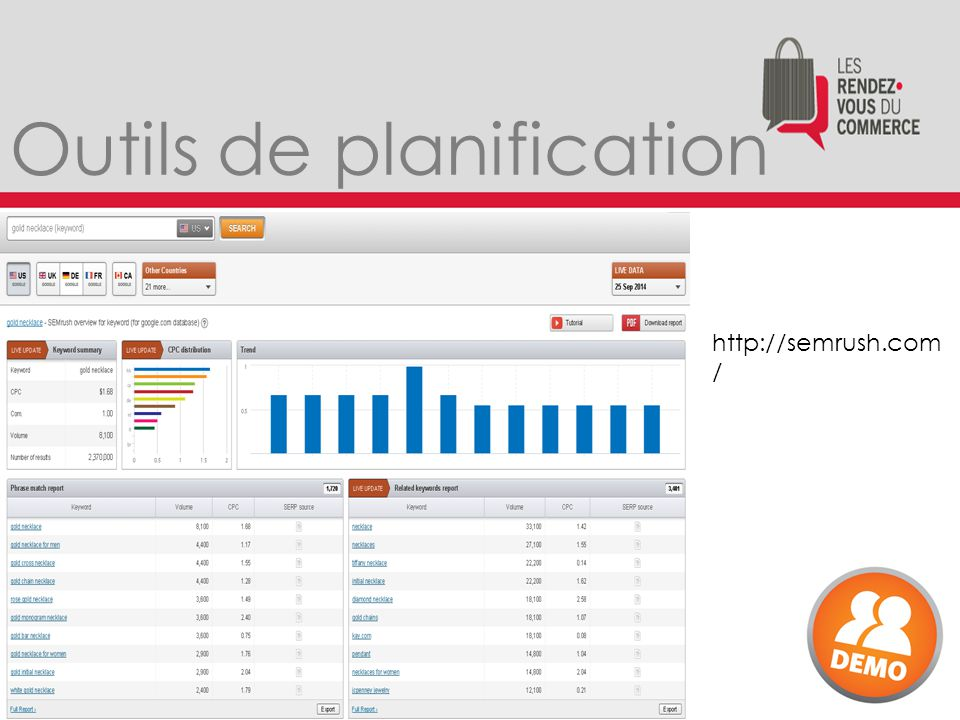 http://semrush.com / Outils de planification