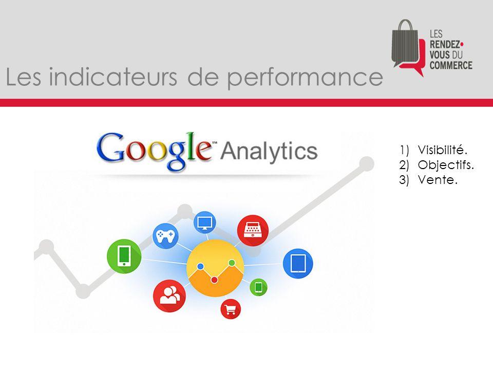 Les indicateurs de performance 1)Visibilité. 2)Objectifs. 3)Vente.