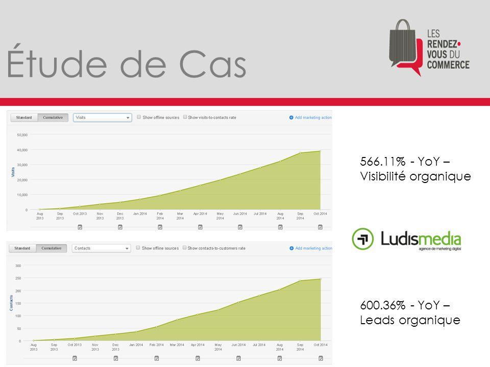 Étude de Cas 566.11% - YoY – Visibilité organique 600.36% - YoY – Leads organique
